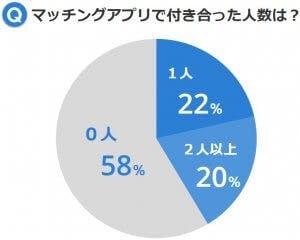 マッチングアプリで付き合った人数のグラフ