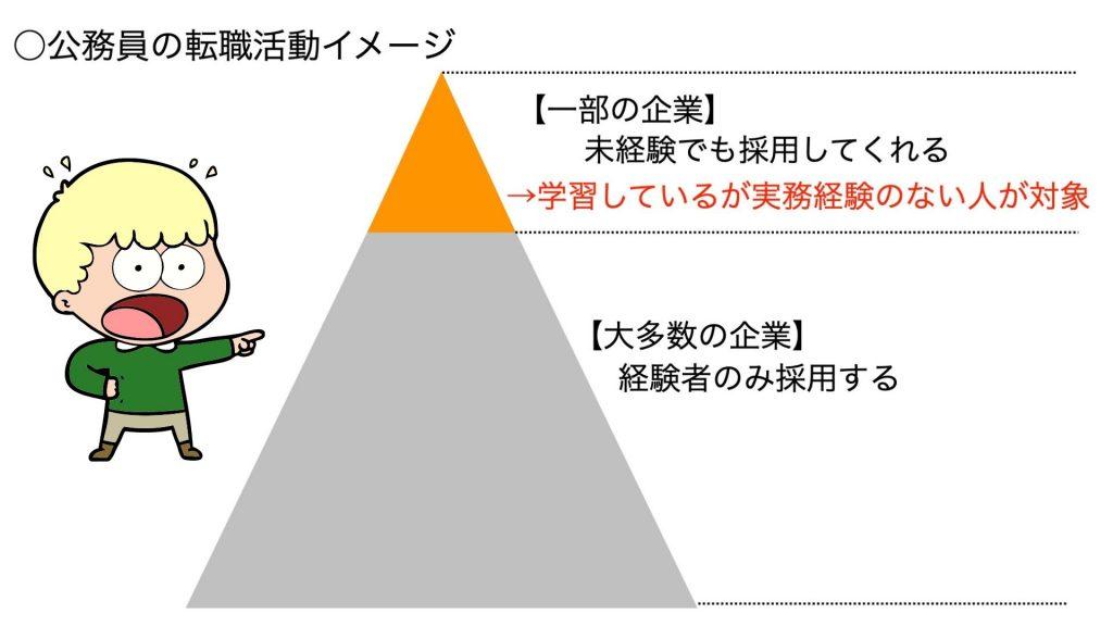 公務員からの転職活動イメージ。8割は経験者しか採用しないが、2割の企業は未経験でも採用することを示しているピラミッド図形。